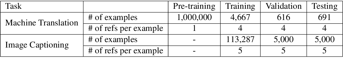 Figure 2 for Multi-Reference Training with Pseudo-References for Neural Translation and Text Generation