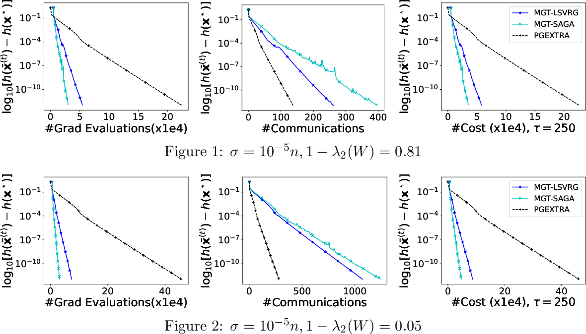 Figure 1 for PMGT-VR: A decentralized proximal-gradient algorithmic framework with variance reduction