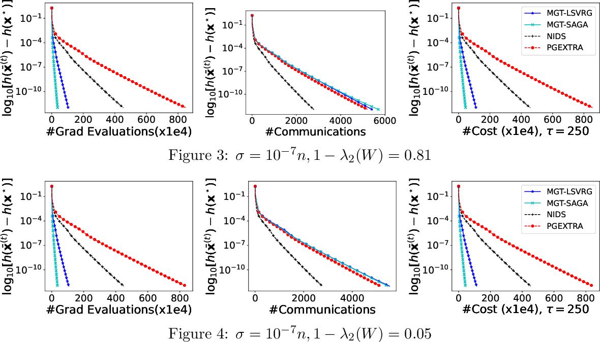Figure 2 for PMGT-VR: A decentralized proximal-gradient algorithmic framework with variance reduction