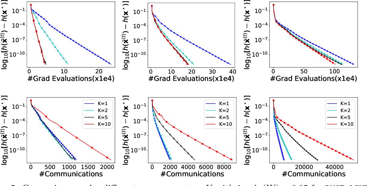 Figure 3 for PMGT-VR: A decentralized proximal-gradient algorithmic framework with variance reduction