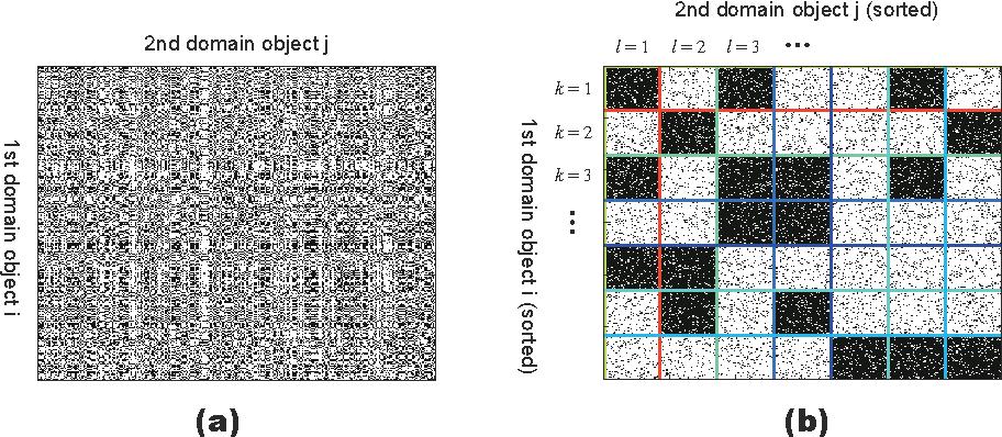 Figure 2 for Collapsed Variational Bayes Inference of Infinite Relational Model