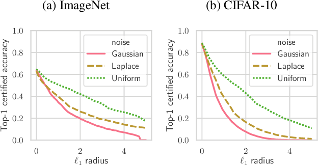 Figure 3 for Randomized Smoothing of All Shapes and Sizes