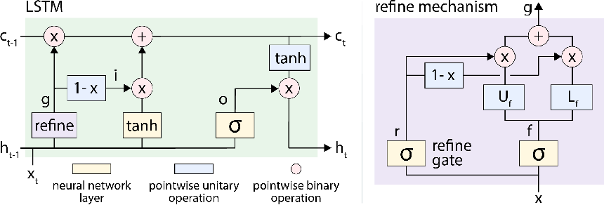 Figure 1 for Improving the Gating Mechanism of Recurrent Neural Networks