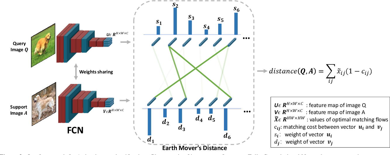 Figure 3 for DeepEMD: Few-Shot Image Classification with Differentiable Earth Mover's Distance and Structured Classifiers