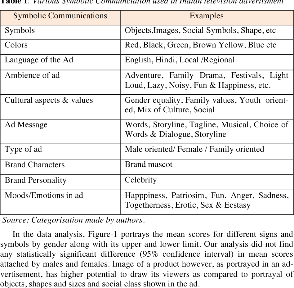 Table 1 from Semiotic Analysis of Indian Television Advertisements