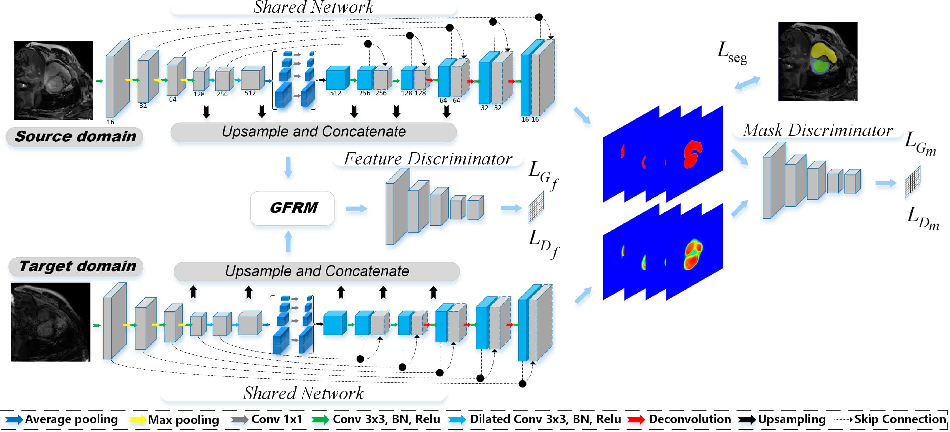 Figure 3 for Multi-sequence Cardiac MR Segmentation with Adversarial Domain Adaptation Network