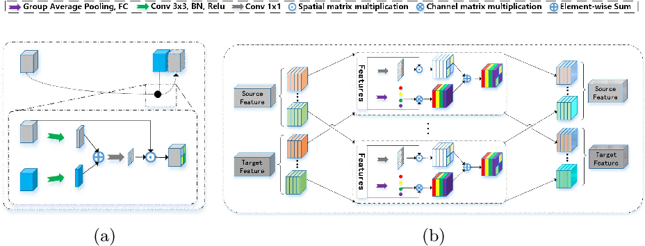 Figure 4 for Multi-sequence Cardiac MR Segmentation with Adversarial Domain Adaptation Network
