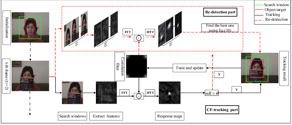 Figure 1 for Particle Filter Re-detection for Visual Tracking via Correlation Filters