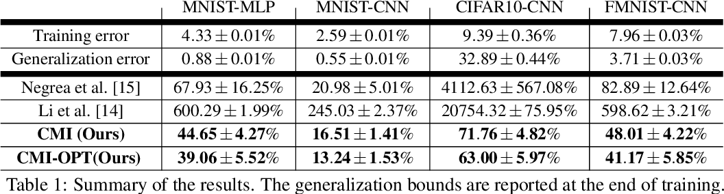 Figure 2 for Sharpened Generalization Bounds based on Conditional Mutual Information and an Application to Noisy, Iterative Algorithms