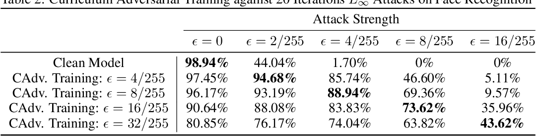 Figure 4 for Defending Against Physically Realizable Attacks on Image Classification