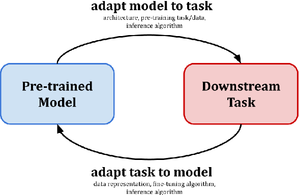 Figure 1 for GenSF: Simultaneous Adaptation of Generative Pre-trained Models and Slot Filling