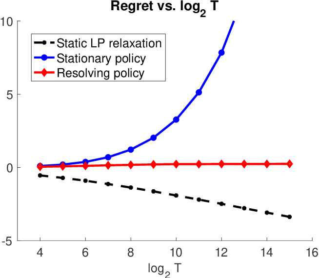 Figure 3 for Nearly Bounded Regret of Re-solving Heuristics in Price-based Revenue Management
