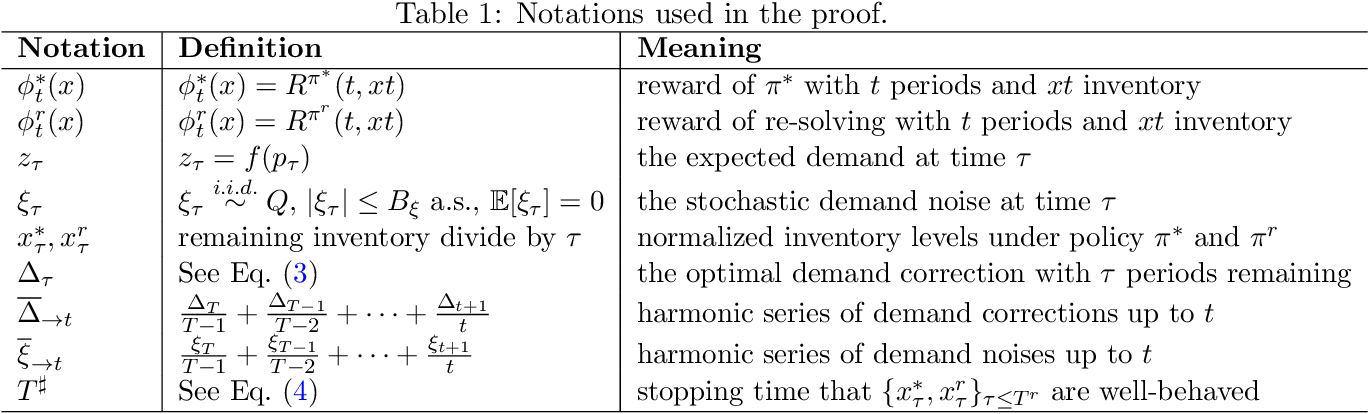 Figure 2 for Nearly Bounded Regret of Re-solving Heuristics in Price-based Revenue Management