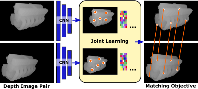Figure 1 for End-to-end learning of keypoint detector and descriptor for pose invariant 3D matching