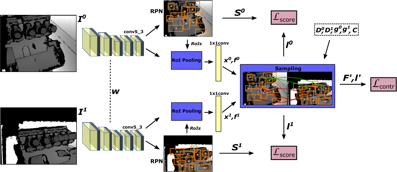 Figure 3 for End-to-end learning of keypoint detector and descriptor for pose invariant 3D matching