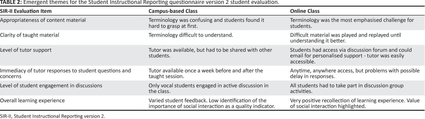 Table 2 from Online or not? A comparison of students