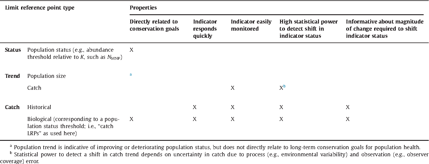 Managing catch of marine megafauna: Guidelines for setting