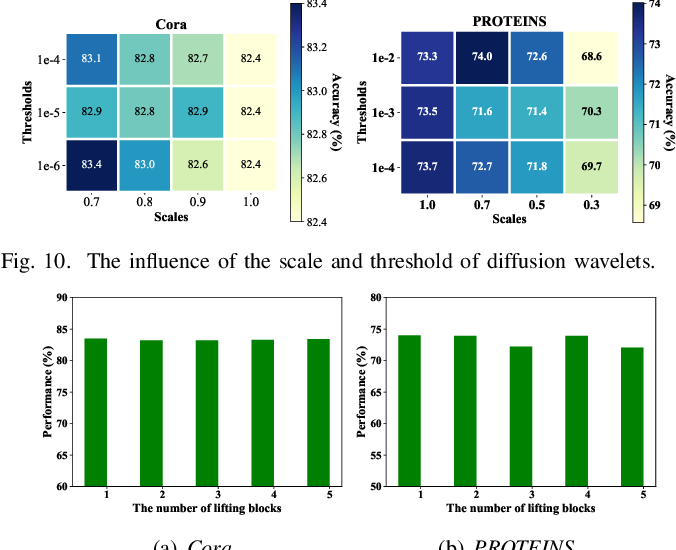 Figure 2 for Spectral Graph Convolutional Networks With Lifting-based Adaptive Graph Wavelets