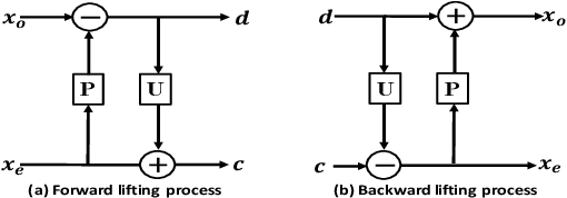 Figure 1 for Spectral Graph Convolutional Networks With Lifting-based Adaptive Graph Wavelets