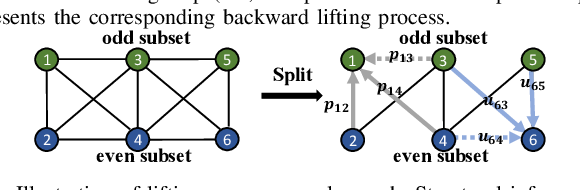 Figure 4 for Spectral Graph Convolutional Networks With Lifting-based Adaptive Graph Wavelets