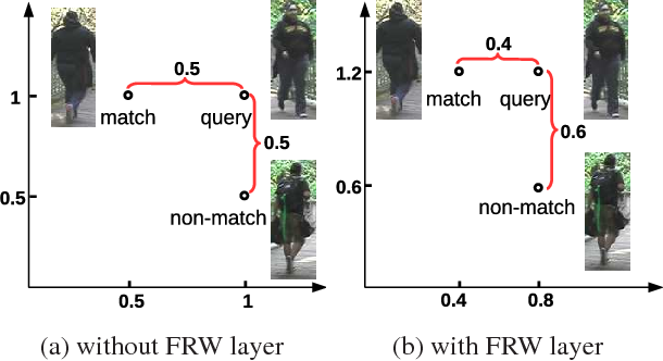 Figure 3 for Deep Person Re-Identification with Improved Embedding and Efficient Training