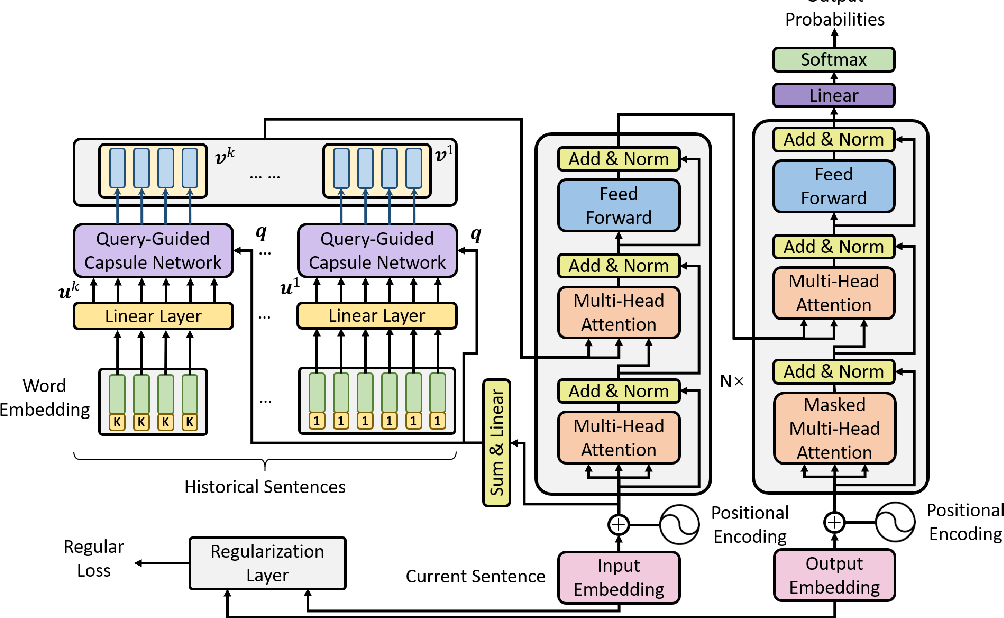 Figure 1 for Enhancing Context Modeling with a Query-Guided Capsule Network for Document-level Translation