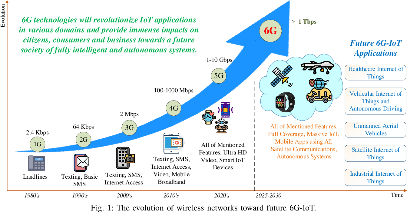 Figure 1 for 6G Internet of Things: A Comprehensive Survey