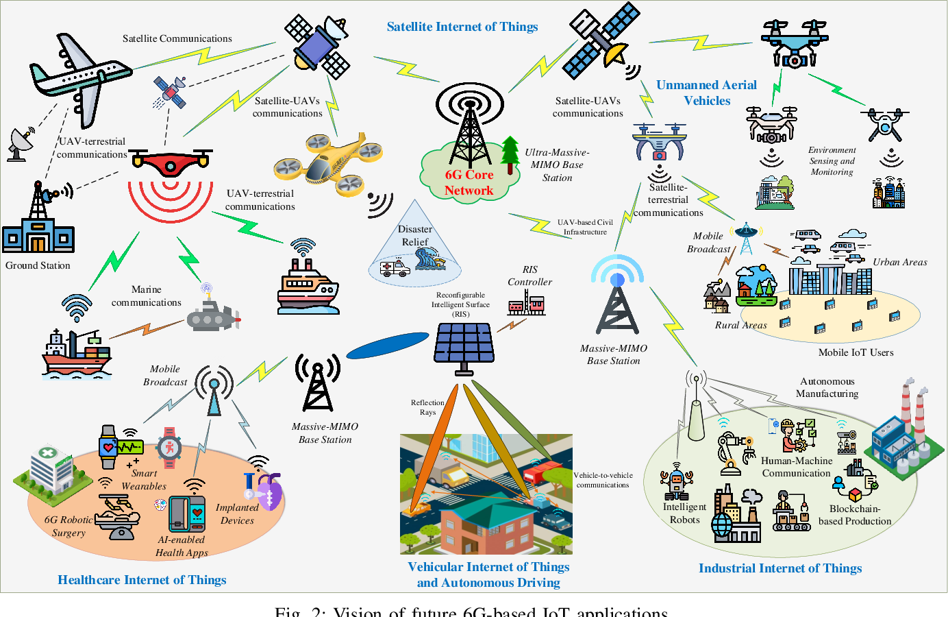 Figure 2 for 6G Internet of Things: A Comprehensive Survey
