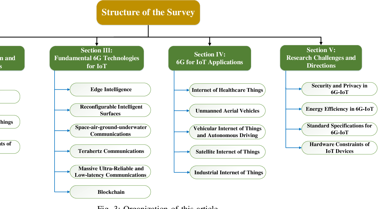Figure 3 for 6G Internet of Things: A Comprehensive Survey