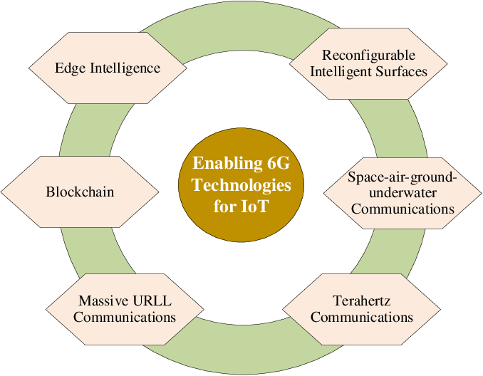Figure 4 for 6G Internet of Things: A Comprehensive Survey
