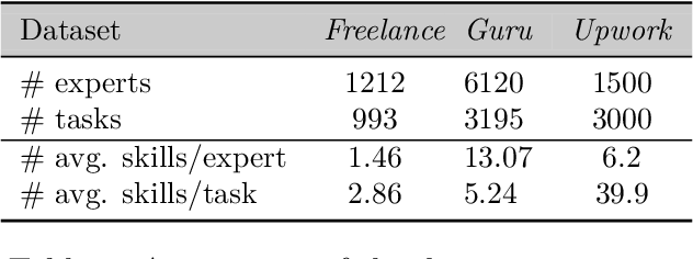 Figure 1 for Finding teams that balance expert load and task coverage