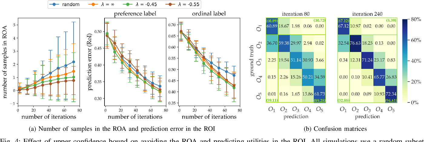 Figure 4 for ROIAL: Region of Interest Active Learning for Characterizing Exoskeleton Gait Preference Landscapes