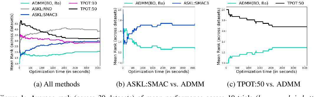 Figure 1 for Automated Machine Learning via ADMM