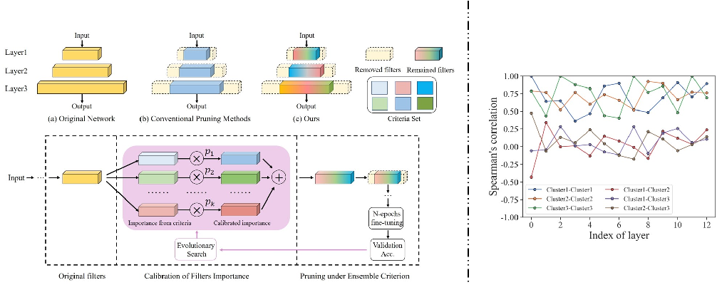 Figure 3 for Blending Pruning Criteria for Convolutional Neural Networks