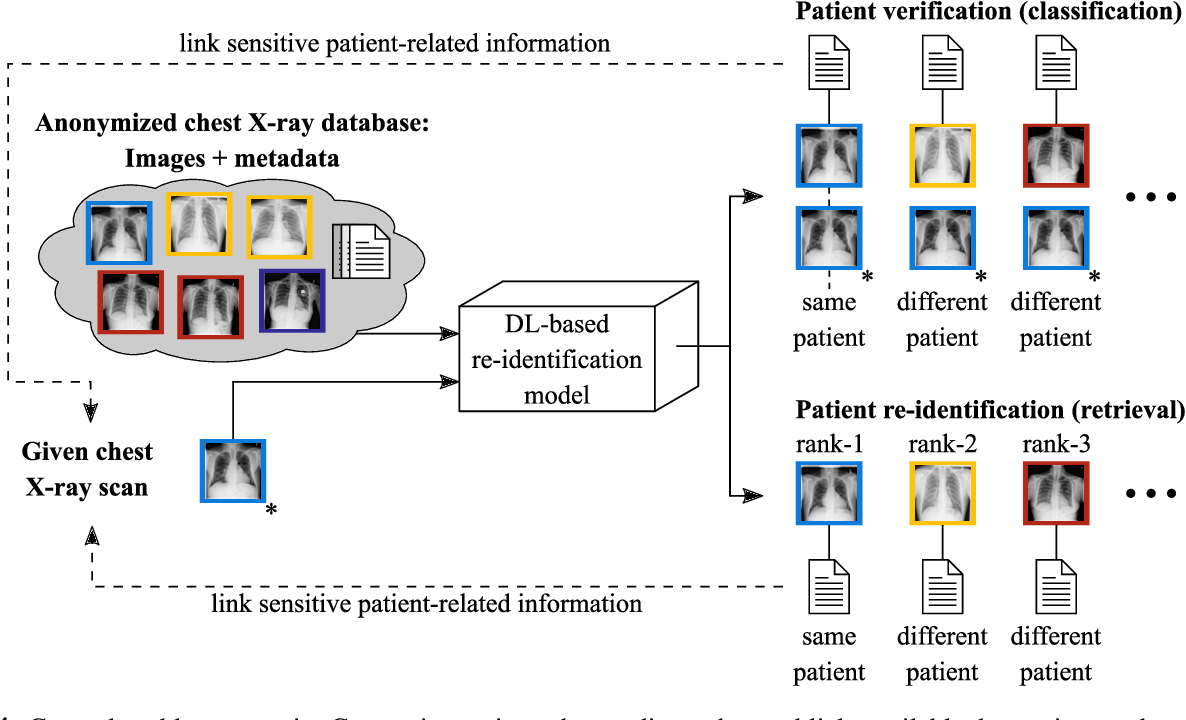 Figure 1 for Is Medical Chest X-ray Data Anonymous?