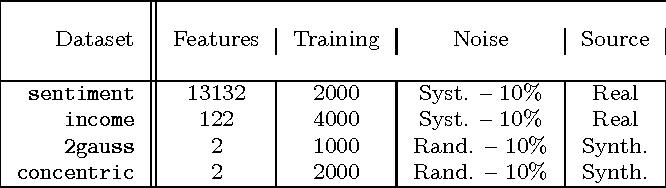 Figure 2 for Debugging Machine Learning Tasks