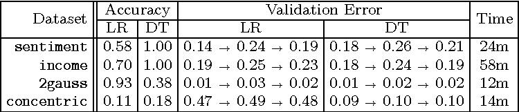 Figure 4 for Debugging Machine Learning Tasks
