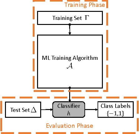 Figure 1 for Debugging Machine Learning Tasks