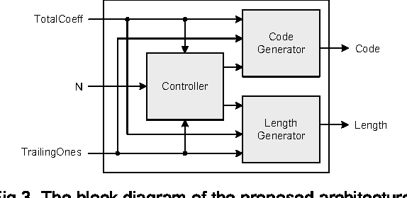 Table i from an area reduction scheme for the h264avc cavlc an area reduction scheme for the h264avc cavlc encoder ccuart Choice Image