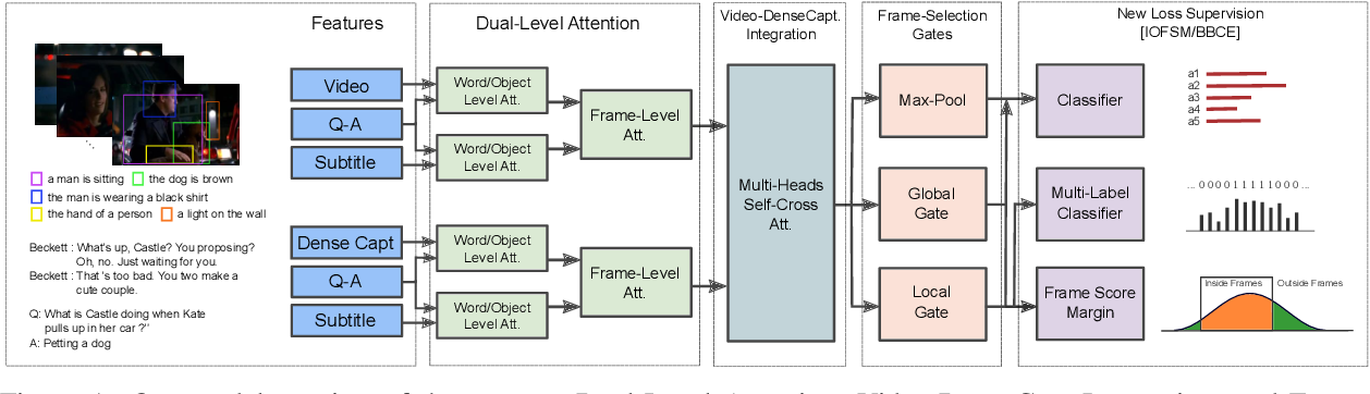 Figure 1 for Dense-Caption Matching and Frame-Selection Gating for Temporal Localization in VideoQA
