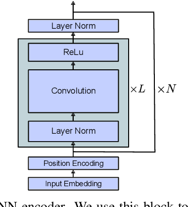 Figure 3 for Dense-Caption Matching and Frame-Selection Gating for Temporal Localization in VideoQA