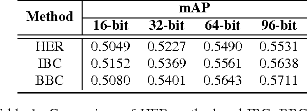 Figure 2 for Binary Subspace Coding for Query-by-Image Video Retrieval
