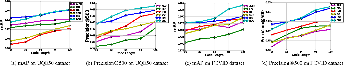 Figure 4 for Binary Subspace Coding for Query-by-Image Video Retrieval