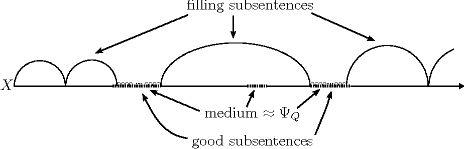 Figure 2: Looking for good subsentences and filling subsentences (see below (3.25)).