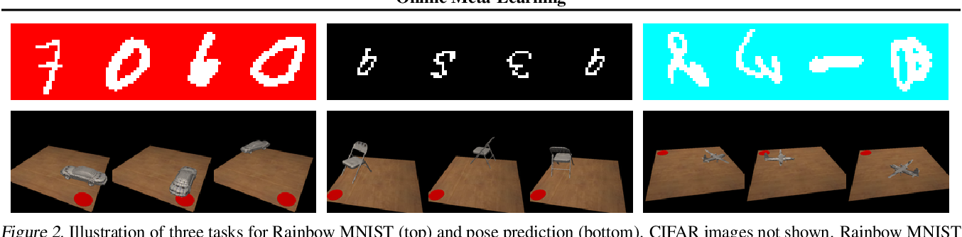 Figure 2 for Online Meta-Learning