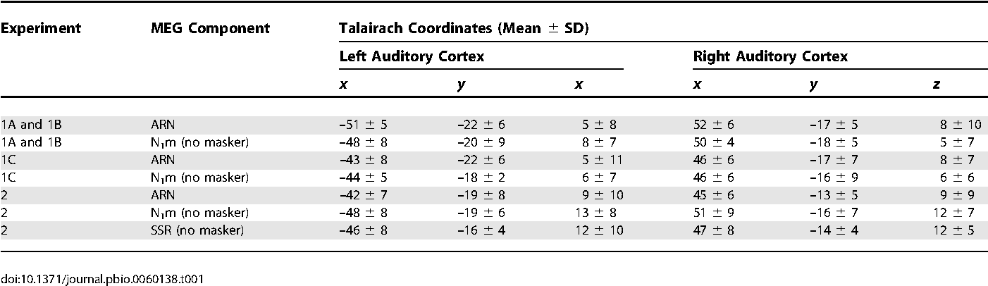 Table 1. Mean Dipole Locations 6 Standard Deviations (n ¼ 12) in the Space of Talairach and Tournoux (1988)