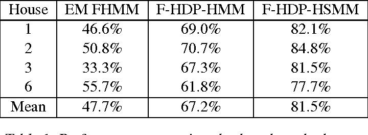Figure 2 for Bayesian Nonparametric Hidden Semi-Markov Models