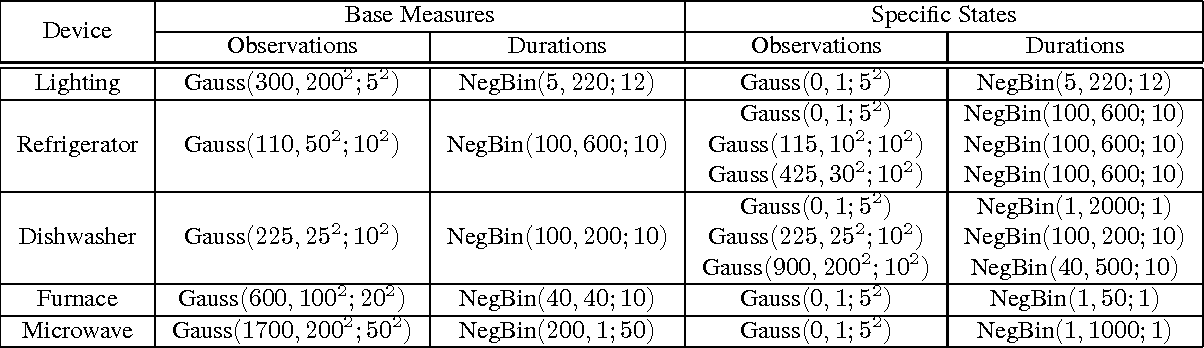 Figure 4 for Bayesian Nonparametric Hidden Semi-Markov Models