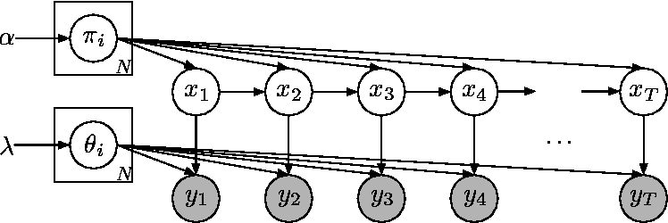 Figure 1 for Bayesian Nonparametric Hidden Semi-Markov Models