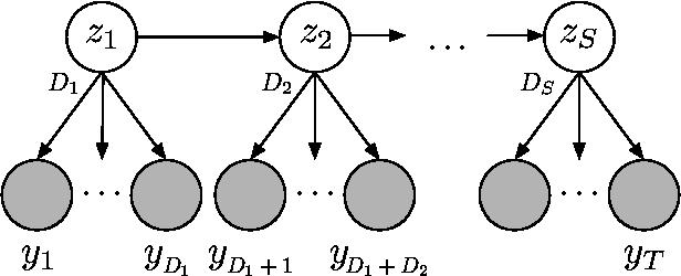 Figure 3 for Bayesian Nonparametric Hidden Semi-Markov Models